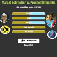Marcel Schmelzer vs Presnel Kimpembe h2h player stats