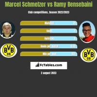 Marcel Schmelzer vs Ramy Bensebaini h2h player stats