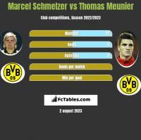 Marcel Schmelzer vs Thomas Meunier h2h player stats