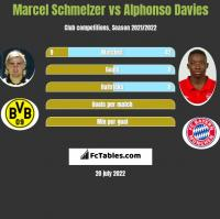Marcel Schmelzer vs Alphonso Davies h2h player stats