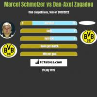 Marcel Schmelzer vs Dan-Axel Zagadou h2h player stats