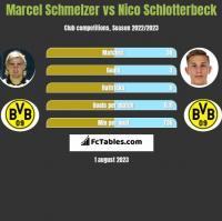 Marcel Schmelzer vs Nico Schlotterbeck h2h player stats