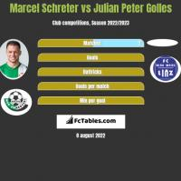 Marcel Schreter vs Julian Peter Golles h2h player stats