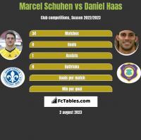 Marcel Schuhen vs Daniel Haas h2h player stats