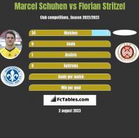 Marcel Schuhen vs Florian Stritzel h2h player stats