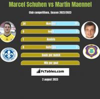 Marcel Schuhen vs Martin Maennel h2h player stats