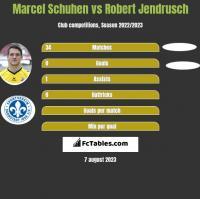 Marcel Schuhen vs Robert Jendrusch h2h player stats
