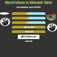 Marcel Schuon vs Aleksandr Zhirov h2h player stats