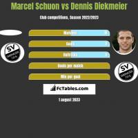 Marcel Schuon vs Dennis Diekmeier h2h player stats