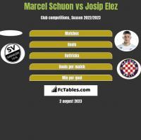 Marcel Schuon vs Josip Elez h2h player stats