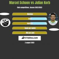 Marcel Schuon vs Julian Korb h2h player stats
