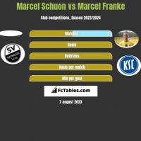 Marcel Schuon vs Marcel Franke h2h player stats