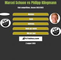 Marcel Schuon vs Philipp Klingmann h2h player stats
