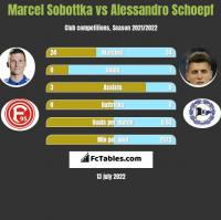 Marcel Sobottka vs Alessandro Schoepf h2h player stats