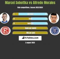 Marcel Sobottka vs Alfredo Morales h2h player stats