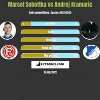 Marcel Sobottka vs Andrej Kramaric h2h player stats