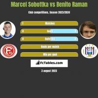 Marcel Sobottka vs Benito Raman h2h player stats
