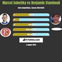 Marcel Sobottka vs Benjamin Stambouli h2h player stats