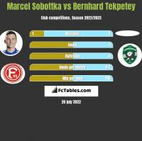 Marcel Sobottka vs Bernhard Tekpetey h2h player stats