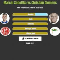 Marcel Sobottka vs Christian Clemens h2h player stats