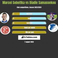 Marcel Sobottka vs Diadie Samassekou h2h player stats