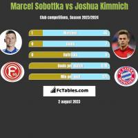 Marcel Sobottka vs Joshua Kimmich h2h player stats