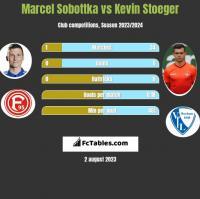 Marcel Sobottka vs Kevin Stoeger h2h player stats