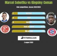 Marcel Sobottka vs Kingsley Coman h2h player stats