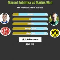 Marcel Sobottka vs Marius Wolf h2h player stats