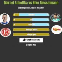 Marcel Sobottka vs Niko Giesselmann h2h player stats