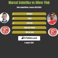 Marcel Sobottka vs Oliver Fink h2h player stats
