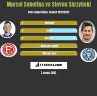 Marcel Sobottka vs Steven Skrzybski h2h player stats