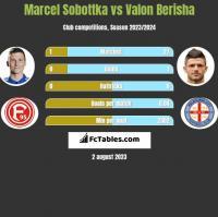 Marcel Sobottka vs Valon Berisha h2h player stats