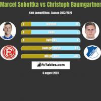 Marcel Sobottka vs Christoph Baumgartner h2h player stats