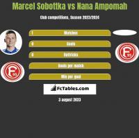 Marcel Sobottka vs Nana Ampomah h2h player stats
