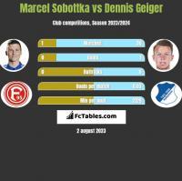 Marcel Sobottka vs Dennis Geiger h2h player stats