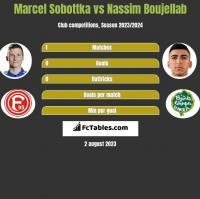 Marcel Sobottka vs Nassim Boujellab h2h player stats
