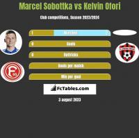 Marcel Sobottka vs Kelvin Ofori h2h player stats