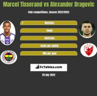 Marcel Tisserand vs Alexander Dragovic h2h player stats