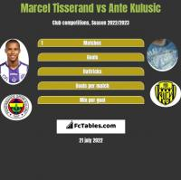 Marcel Tisserand vs Ante Kulusic h2h player stats