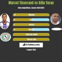 Marcel Tisserand vs Atila Turan h2h player stats