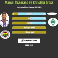 Marcel Tisserand vs Christian Gross h2h player stats