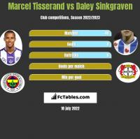 Marcel Tisserand vs Daley Sinkgraven h2h player stats