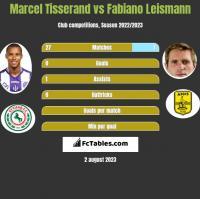 Marcel Tisserand vs Fabiano Leismann h2h player stats