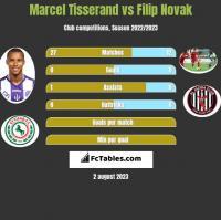 Marcel Tisserand vs Filip Novak h2h player stats