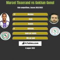 Marcel Tisserand vs Gokhan Gonul h2h player stats