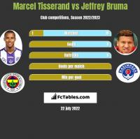 Marcel Tisserand vs Jeffrey Bruma h2h player stats