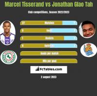 Marcel Tisserand vs Jonathan Glao Tah h2h player stats