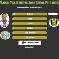 Marcel Tisserand vs Jose Carlos Fernandez h2h player stats