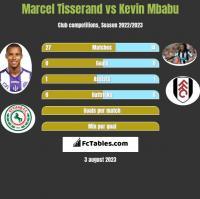 Marcel Tisserand vs Kevin Mbabu h2h player stats